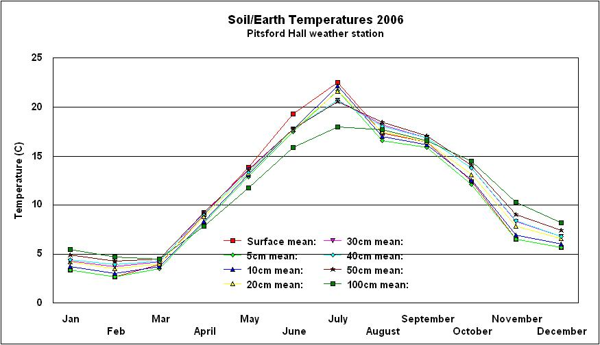 Click to enlarge graph of soil/earth temperatures