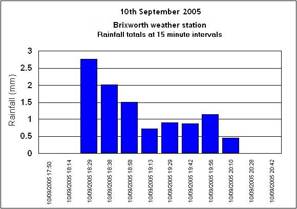 Click here to enlarge graph for the 10th September rain event