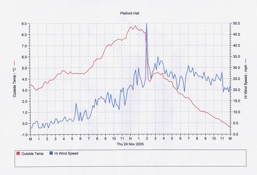 Temperature and wind speed at Pitsford Hall on 24 November during the afternoon squall.