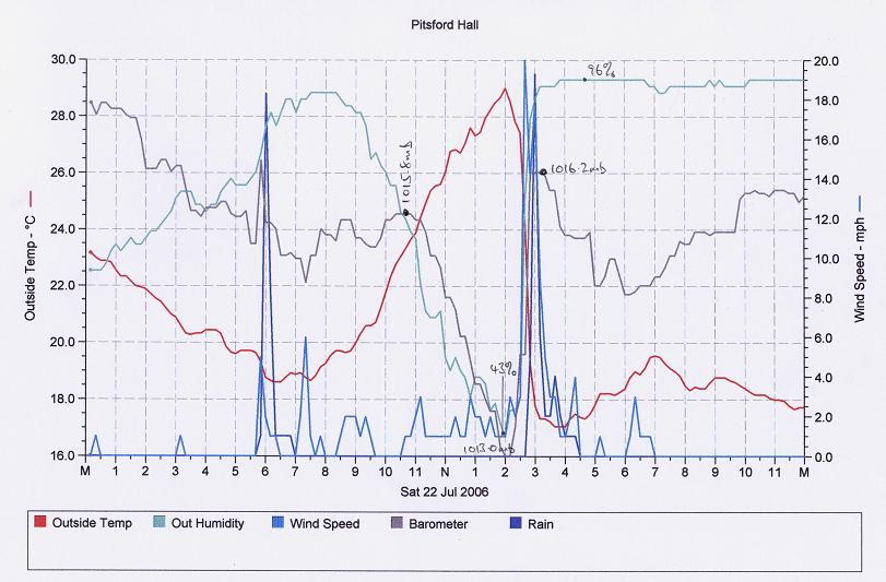 Click here to see the output of the automatic weather station at Pitsford Hall during the thunderstorm on the afternoon of 22nd July 2006.