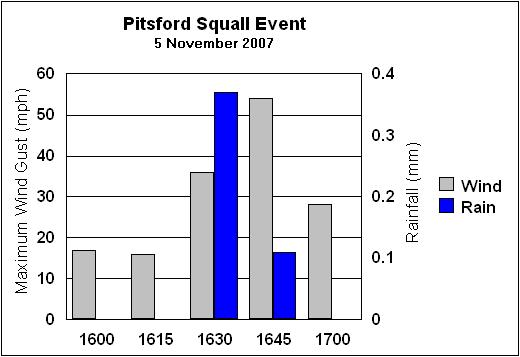 Pitsford Squall Event - Click to enlarge