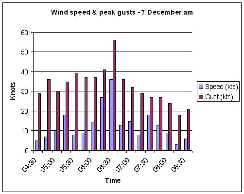 Wind speeds and peak gusts recorded by the AWS at Pitsford Hall on the morning of 7 December 2007.