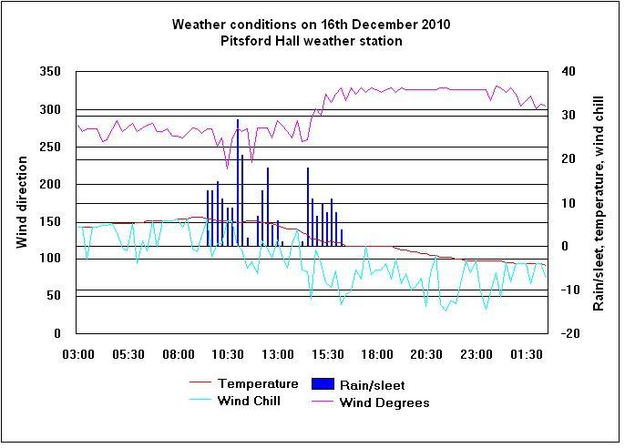Click here to enlarge graph for 16th December 2010.